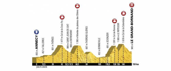 Annecy Accueille L Etape Du Tour Et Le Tour De France 2018 Century